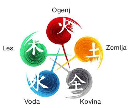 Zemeljski elementi