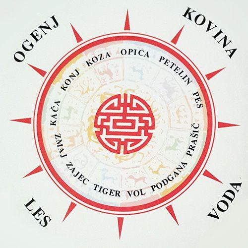 Združljivost kitajska astrologija